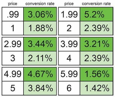 Gumroad Conversion Rate