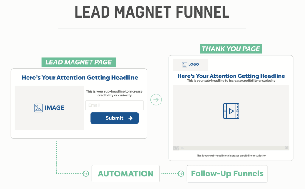 "Structure Of A Lead Magnet Funnel (From ""The Funnel Hacker's Cookbook"" by Russell Brunson)"