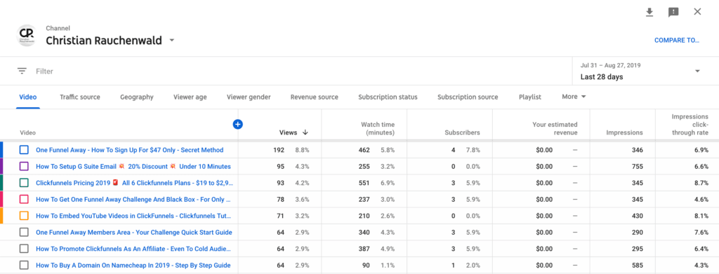 YouTube channel stats