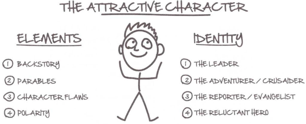 Elements And Identity Of An Attractive Character