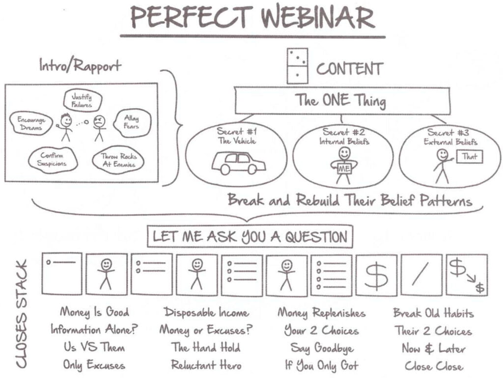 "Perfect Webinar Formula from ""Expert Secrets"" book"