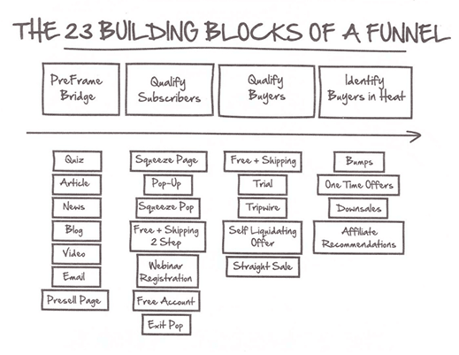 The 23 Building Blocks Of A Funnel from DotCom Secrets book