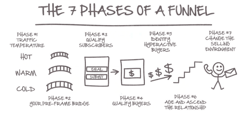 The 7 Phases Of A Funnel