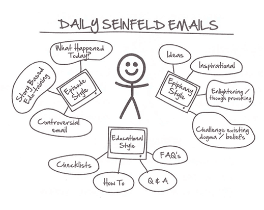 Daily Seinfeld Email Sequence from DotCom Secrets book